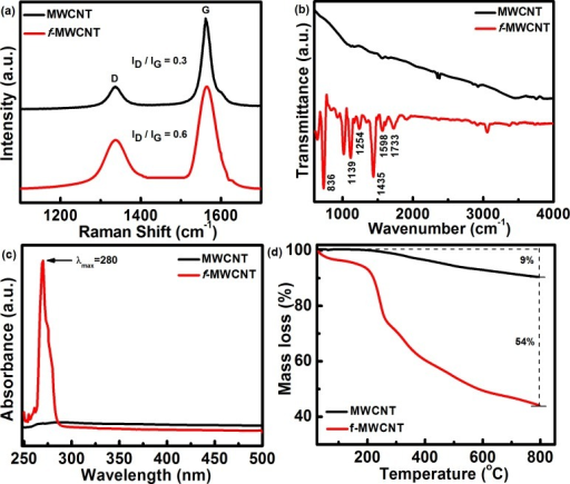 (a) Raman spectra, (b) FTIR spectra, (c) UV-Vis spectra, and (d) Thermogravimetric curves of MWCNT and f-MWCNT.