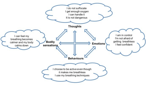 Cognitive model, positive circle.