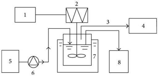 Schematic diagram of the anaerobic sequencing batch reactor (ASBR). 1 timer; 2 stirrer; 3 biogas; 4 aluminum bags; 5 influent tank; 6 peristaltic pump; 7 water-bath; and 8 effluent tank.