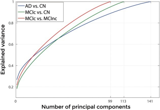 Explained Variance as a function of the number of considered Principal Components, when using GM tissue probability map and no smoothing, for the following comparisons: AD vs. CN, MCIc vs. CN, MCIc vs. MCInc.