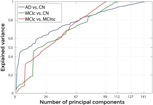 Explained Variance, when using the best set of optimal parameters, as a function of the number of considered principal components sorted in accordance to their FDR, for the following comparisons: AD vs. CN, MCIc vs. CN, MCIc vs. MCInc.