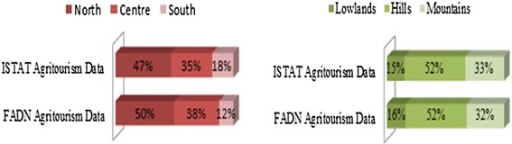 Geographic and altitude distribution of the agritourisms in FADN (Farm Accountancy Data Network) and in the ISTAT (Italian National Institute of Statistics) survey. Source: our processing of ISTAT and FADN data