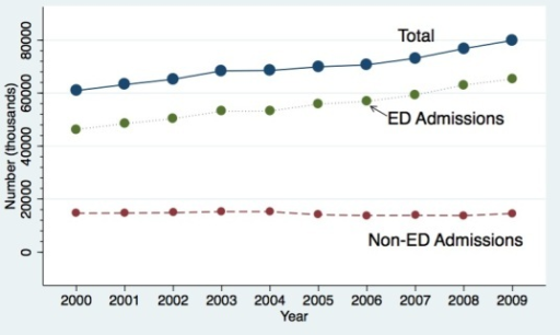 Invasive mechanical ventilation (IMV) discharges in California from 2000–2009.ED, emergency department