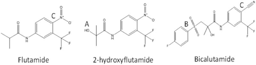 Flutamide, 2-hydroxyflutamide and bicalutamide chemical structures. Flutamide is rapidly hydroxylated (A) to 2-hydroxyflutamide upon administration. This primary metabolite has been shown to have higher androgen receptor binding affinity than its parent compound (Shet et al., 1997). Bicalutamide was derived from flutamide by the addition of a 4-fluorophenylsulfonyl moiety (B) and also notably replaces the nitroaromatic structural alert in flutamide with a cyano group (C).
