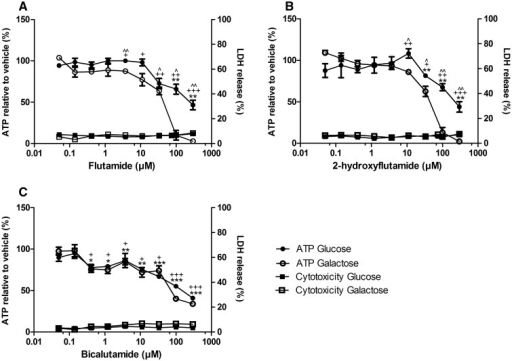 The effect of flutamide (A), 2-hydroxyflutamide (B), and bicalutamide (C) exposure on ATP content and cytotoxicity of HepG2 cells (2 h) compared with vehicle control. Serial concentrations of compounds were used up to 300 µM in glucose or galactose media. ATP values are expressed as a percentage of those of the vehicle control, LDH release is expressed as extracellular LDH as a % of total LDH. Statistical significance compared with vehicle control; glucose *P < .05; **P < .01; ***P < .001, galactose +P < .05;  ++P < .01;  +++P < .001, between glucose and galactose ^P < .05; ^ ^P < .01; ^ ^ ^P < .001. All results were normalized to µg protein per well. Data are presented as mean ± SEM of n = 3 experiments.