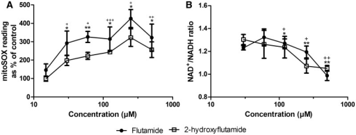 The effect of flutamide and 2-hydroxyflutamide exposure on superoxide levels (A) and NAD+/NADH ratio (B) in HepG2 cells (2 h). Serial concentrations of compounds were used up to 500 µM. Statistical significance compared with vehicle control; flutamide; * P <.05; ** P <.01; *** P <.001, 2-hydroxyflutamide; +P <. 05;++P < .01; +++P < .001. mitoSOX results were normalized to µg protein per well. Data are presented as mean ± SEM of n = 3 experiments.