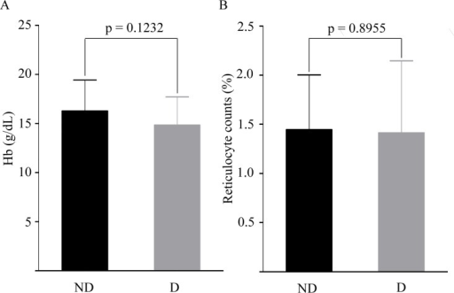 Hemoglobin levels and reticulocyte counts in G6PD non-deficient (ND) and deficient (D) participants.(A) Depicts hemoglobin levels (g/dL), and (B) Demonstrates reticulocyte counts (%) in non-deficient and deficient participants. A p-value < 0.05 was considered statistically significant.