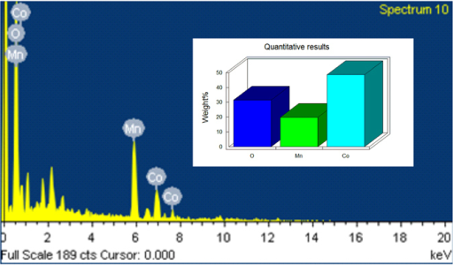 Edx spectrum and element weight bar diagram of mnco2o open i edx spectrum and element weight bar diagram of mnco2o4 ccuart Image collections