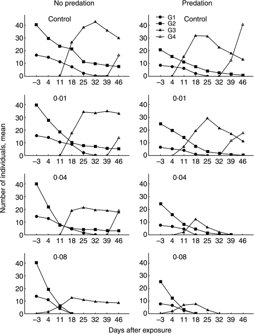 Mean densities of different generations (G1, G2, G3 and G4) of Artemia sp. before and after 1 h of exposure to esfenvalerate (control, 0·01, 0·04, 0·08 µg L−1) with and without simulated predation.