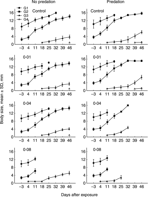 Mean body sizes of different generations (G1, G2, G3 and G4) of Artemia sp. before and after 1 h of exposure to esfenvalerate (control, 0·01, 0·04, 0·08 µg L−1) with and without simulated predation (mean ± SD, mm).