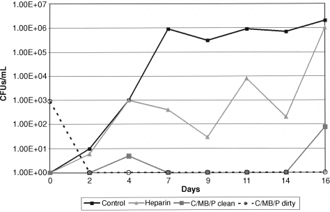 Comparison of C/MB/P and heparin effectiveness against the S. aureus biofilm developed in a flow cell reactor. C/MB/P 'clean' refers to the experiment when originally clean coupons were daily challenged for 3 h with S. aureus. C/MB/P 'dirty' refers to the experiment when coupons first were challenged in a bioreactor with S. aureus for 48 h and then exposed continuously to test CLS.