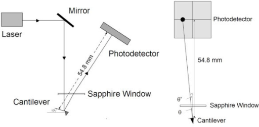 Simplified diagram of the photodetector set-up and laser path. The diagram shows the lateral view (a) and front view (b) of the laser path and photodector set up. The original angle formed by the reflected beam on the cantilever (2θ) changes to 2θ' from refraction by the sapphire window (2θ' = 2θ/1.33).