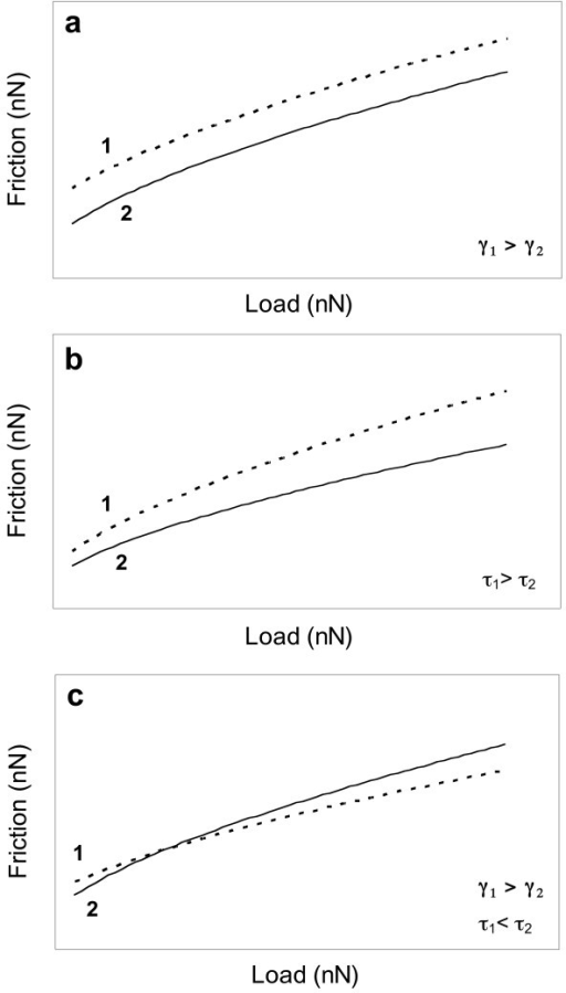 Theoretical friction vs load curves for two different materials in contact with an AFM tip. a) Contact 1 has a higher surface adhesion than contact 2 (γ1 > γ2) but the same shear strength. b) Shear strength of contact 1 is higher than that of contact 2. c) Shear strength of contact 1 is lower than contact 2; adhesion of contact 1 is higher than contact 2.