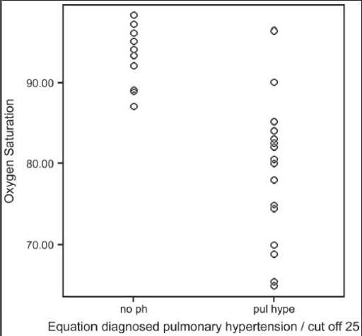 Equation diagnosed pulmonary hypertension in relation to resting room O2 saturation in 37 patients with idiopathic pulmonary fibrosis
