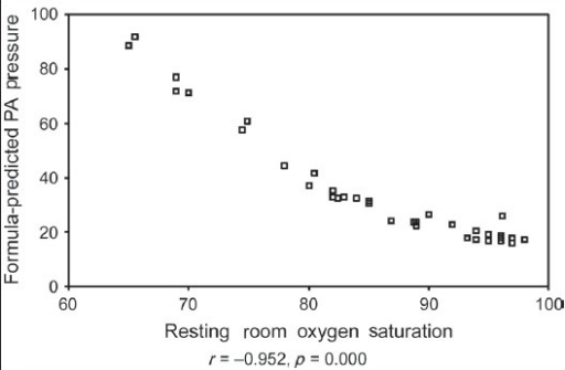 Relation between resting room O2 saturation and formula-predicted PA pressure in 37 patients with Idiopathic pulmonary fibrosis