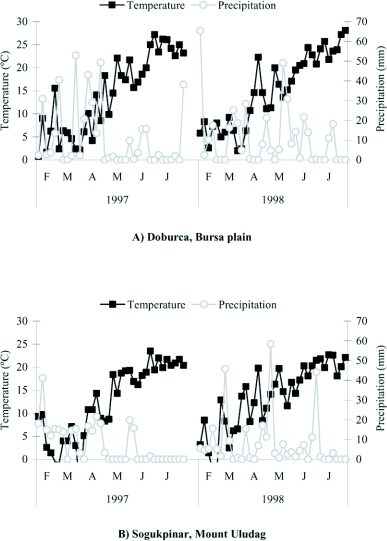 Five day average temperatures and total precipitation at a) Doburca and b) Sogukpinar during February-July in 1997 and 1998 (Bursa, Turkey).