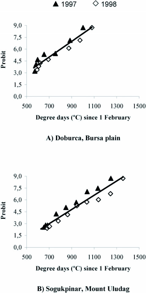 Relationship between probit transformation of the cumulative percentage of Rhagoletis cerasi flies caught in yellow sticky traps and degree-day accumulations above 7°C since 1 February in reduced-risk orchards at a) Doburca and b) Sogukpinar in 1997 and 1998 (Bursa, Turkey).