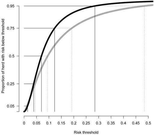 Cumulative distribution of individual risk in herd breakdowns derived from a normal approximation to the models fitted, within the GB (black) and Irish (grey) datasets. x-axis = risk threshold, y-axis = proportion of animals in the herd with risk below the threshold.