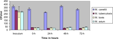 "Survival of mycobacteria within A. polyphaga trophozoites at 33°C.Time zero represents 24 h after infection, immediately after treatment with streptomycin. Each bar represents the mean of duplicate wells, and error bars show the standard error of the mean. ""*"" denotes a statistically significant difference."