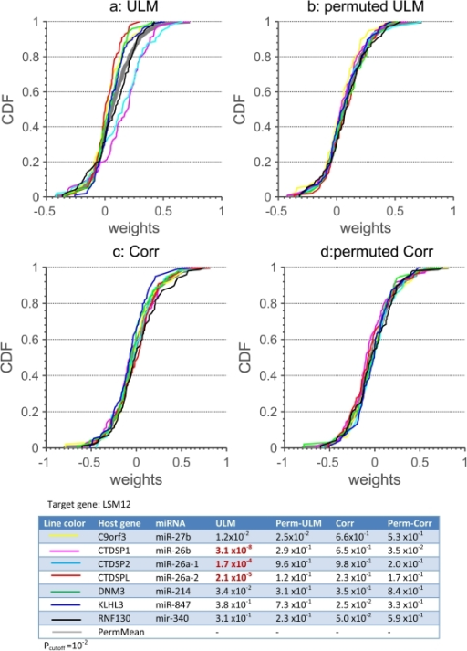 CDF plots for weights.Plots a–d: the CDFs of the weights  (a–b) and  (c and d) for seven host genes obtained from ULM (a and b), and CORR (c and d) with the actual (a and c) and permutation setups (b and d). The thick gray line in each plot is the CDF obtained from the pooled permutation data for each method. The Table lists the p-values (Willcoxon ranksum test) showing the probability that the weight or correlation data are drawn from the pooled permutated data (see (4) and (5) for detail). P-values marked in red are predicted to be significant (). It should be noted that the host gene MIRHG1 was excluded for analysis since the expression data related this host gene did not exist in the retrieved dataset.