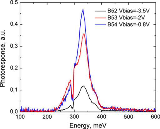 Normal incidence maximum spectral photoresponse of samples B52–B54 at T = 80 K.