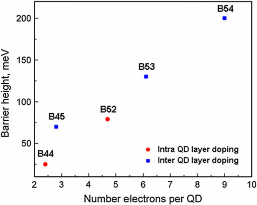 Barrier height versus number electrons per QD of samples B44, B45, B52, B53, and B54 at T = 80 K.