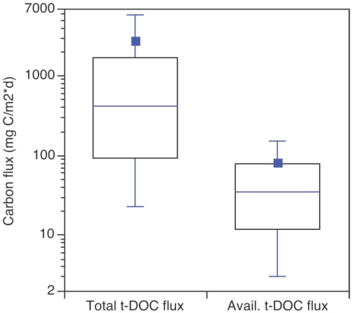 The influence of t-DOC loading and retention on absolute and available t-DOC fluxes.The absolute t-DOC loading values are from Fig. 2B. The available t-DOC flux was calculated as the absolute flux multiplied by the corresponding in-lake t-DOC retention from Fig. 2C, i.e., (areal t-DOC loading)*(σ/(σ + ρ)).