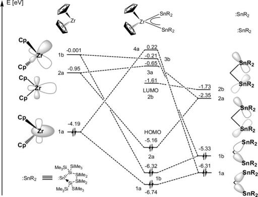 fig7 coordination chemistryof cyclic disilylated