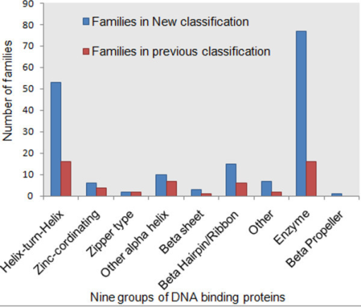 Distribution of number of families in different groups in both old and new classification. Total number of families in each group before and after new classification. The highest increase was observed to be the five-fold increase in the total number of families in Enzyme group.