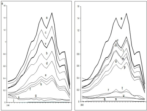 UV spectrophotometric sterol profiles of representative resistant Candida isolates. Isolates were grown for 16 h in sabouraud dextrose broth containing 0 (curve a), ½ MIC's of compounds—TH1 (curve b), TH2 (curve c), TH3 (curve d), TH4 (curve e), TH5 (curve f), TH6 (curve l), TH7 (curve m), TH8 (curve n), TH9 (curve o), TH10 (curve p) or MIC's of compounds—TH1 (curve g), TH2 (curve h), TH3 (curve i), TH4 (curve j), TH5 (curve k), TH6 (curve q), TH7 (curve r), TH8 (curve s), TH9 (curve t), TH10 (curve u) or 64 mg of fluconazole per liter (curve v). Sterols were extracted from cells, and spectral profiles between 240 and 300 nm were determined. X-axis represents the wavelength between 240 nm and 300 nm.