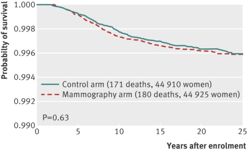 Fig 4 Breast cancer specific mortality from cancers diagnosed in screening period, by assignment to mammography or control arms