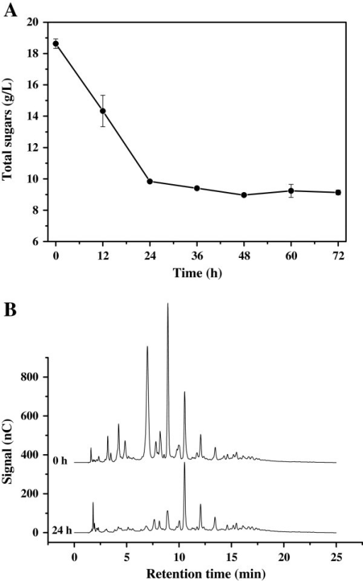 Time course of oligoxylose consumption by C. curvatus. (A) Total sugars consumption. (B) Ion chromatogram of oligoxyloses consumption. C. curvatus cells were cultured at 30°C, 200 rpm for 72 h, and initial oligoxyloses concentration was 20 g total sugar/L.