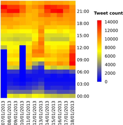 The temporal distribution of tweets collected between 7th January and 18th January 2013.