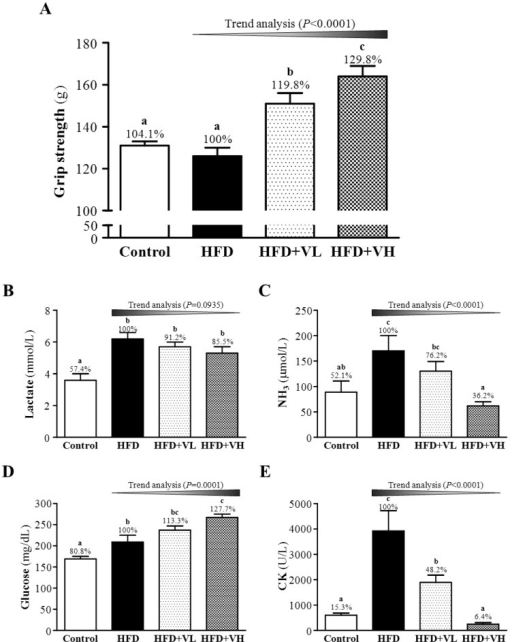 Effect of 6-week WBV on forelimb grip strength (A) and serum lactate (B), ammonia (C), glucose (D) and creatine kinase (CK) (E) levels after a 15-min swimming exercise challenge in HFD-induced obese mice. Data are mean±SEM (n=6 mice/group). Different letters (a, b, c) indicate significant difference at P<0.05 by one-way ANOVA. The effect of vibration intensity was investigated by the Cochran-Armitage test for the dose-effect trend analysis. *P <0.05 was considered statistically significant.