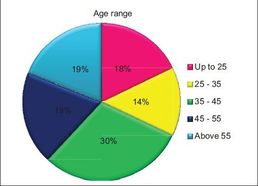 Pie chart showing the age distribution among the 100 vitiligo patients