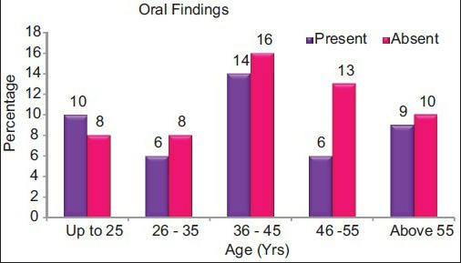 Presence of oral findings with respect to age