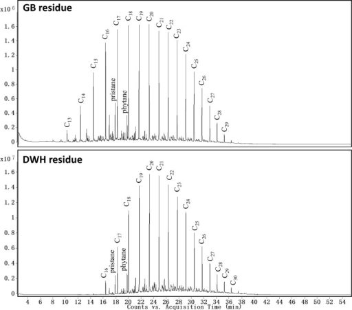 Comparison of extracted ion chromatograms of n-alkanes (m/z of 57) for Galveston Bay and Deepwater Horizon oil spill residues.