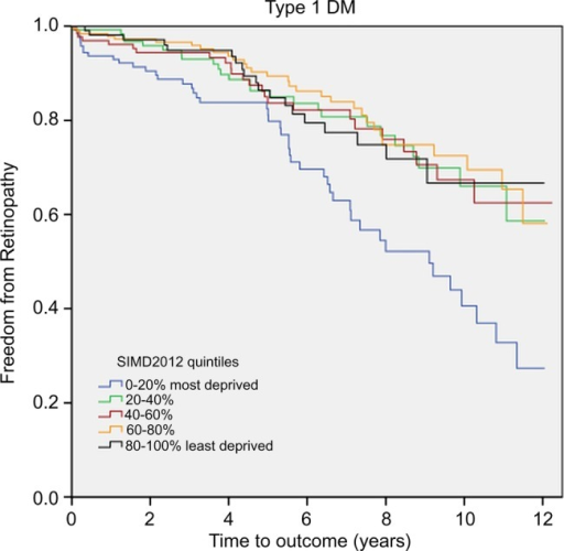 Kaplan-Meier survival curve of freedom from retinopathy in patients with type 1 DM. DM, diabetes mellitus; SIMD, Scottish Index of Multiple Deprivation.