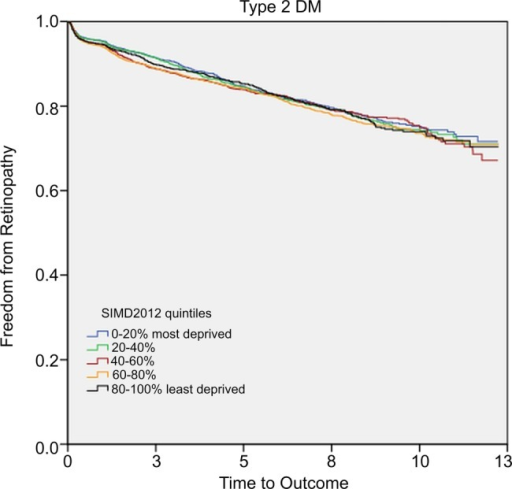 Kaplan-Meier survival curve of freedom from retinopathy in patients with type 2 DM. DM, diabetes mellitus; SIMD, Scottish Index of Multiple Deprivation.