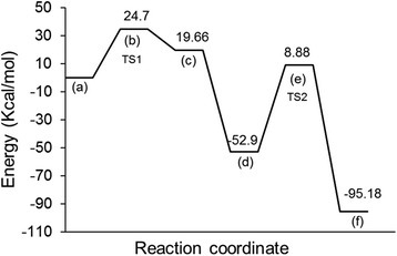a–f Potential energy profile showing the relative energies for the dissociation reaction calculated at the B3LYP/6-311 + G(d,p) level of theory