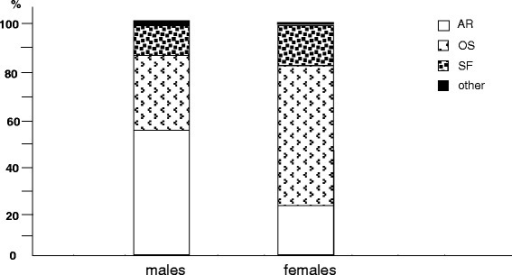 % prevalence of different osteo-articular disorders by gender: AR, arthrosis; OS, osteoporosis; SF, spontaneous fractures; other