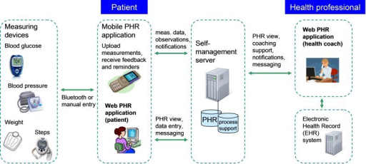 Technical architecture of the health coaching system supported with remote patient monitoring.