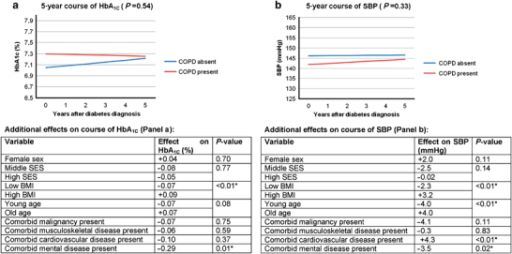 Mixed model results (no subgroup effect analysis): longitudinal HbA1C (a) and SBP (b) outcomes of diabetes patients with and without comorbid COPD. Comorbid diseases: absence and presence are assessed on the date of diabetes diagnosis. Number (n) of cases with completed longitudinal analysis (no missing data on any of the variables included in the mixed model throughout): 582. Cases with missing values for BMI: n=23, cases with missing values for SES: n=5. *P-values <0.05. Age and BMI categories: based on the distribution of age and BMI values of patients contributing to the analyses, limits for 'low', 'intermediate' and 'high' values were 54, 64 and 72 years for age, and 26.0, 28.5 and 31.8 kg/m2 for BMI, respectively. Graphs for 'reference categories': in the graphic presentation, graph lines represent HbA1C or SBP courses for specific patient variables—for example, a male patient from the low-SES group with a specific age and BMI. We define the (theoretical) combination of the patient characteristics 'male sex, low SES, median age, median BMI and absence of other comorbidity' as 'reference category'. The 'Additional effects table' below each graph contains information needed to construct lines of predicted outcomes, based on the mixed model results, for other subjects than the 'reference category'. It shows the additional effects (to be added to the graphs displayed above) for other covariates included in the model. These values are not time dependent and not dependent on the absence or presence of COPD. Example: HbA1C courses over time for patients with and without comorbid COPD are shown in a. The 'Additional effects table' shows an additional effect of +0.04 (% HbA1C) for female sex. This means 0.04 should be added to the blue line for female patients without COPD and 0.04 should be added to the red line for female patients with COPD. The P-value of 0.70 shows that this additional effect of sex on HbA1C in this analysis is not statistically significant. BMI, body mass index; COPD, chronic obstructive pulmonary disease; SBP, systolic blood pressure; SES, socio-economic status.