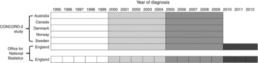 Data sources and periods of diagnosis. The data in our study originated either from the CONCORD-2 study or from the Office for National Statistics. Patients from England were grouped based on their date of diagnosis both by calendar periods of the CONCORD-2 study (for comparability with the other countries) and by year (to allow analysis of yearly changes).