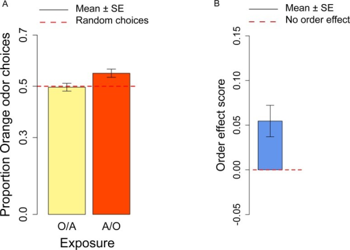 Orange odor choices and order effect score.(A) Proportion of orange choices of flies exposed to Orange as first, Apple as second stimulus (O/A), and to Apple as first, Orange as second stimulus (A/O). (B) Order effect score (difference in orange odor choices between flies exposed to A/O and O/A).