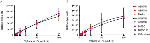 Production of EBOV glycoprotein pseudotyped virus in the presence or absence of iminosugars does not alter infectivity.EBOV glycoprotein pseudotyped lentivirus was produced in the presence of 100μM of NB-DNJ, NN-DNJ, NB-DGJ or NN-DGJ, equivalent DMSO or media alone. The infectivity of these viruses was then assayed in HEK 293T cells in the (A) presence or (B) absence of homologous drug and recorded as luciferase reporter gene expression. The NIBSC international serological standard was included as a positive control for neutralisation. Pseudotyped virus production was undertaken twice, each time infections were performed in duplicate, and data analysed together. Average RLU are shown. For clarity the SD error is shown for only media and DMSO data but these are representative of all data sets. Single one phase exponential curves were fitted to the NB-DNJ, NB-DGJ and media data (solid line) and to NN-DNJ, NN-DGJ and DMSO data (dashed line).
