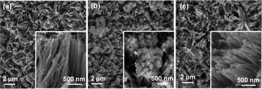 Low- and high-magnification (inset) SEM images of the (a) Ni(OH)2, (b) Ni2.2Fe(OH)x, and (c) Ni2.1Zn(OH)x HNAs.
