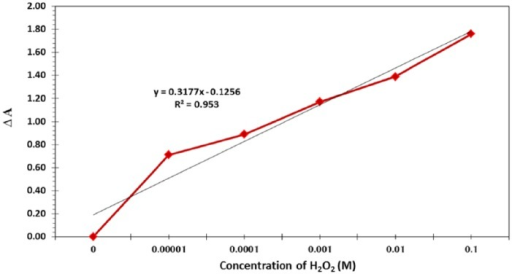 Calibration curve of H2O2 from 0.1 to 0.00001 M using Acacia gum–stabilised silver nanoparticle–based localised surface plasmon resonance colorimetric sensor.