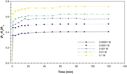Relative change of the absorbance strength of the Acacia gum–stabilised silver nanoparticles with different concentrations of H2O2 solution at different time intervals (0–120 minutes).