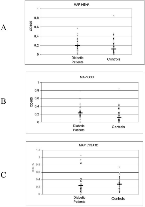 Evaluation of serum samples from diabetic type II patients (left column) and healthy donors (right column) against HbHA recombinant protein (A), Gsd recombinant protein (B) and MAP lysate (C). Data are presented as values of OD405 observed following ELISA, as described in the text. Data from a representative experiment out of three are shown. The median value for each group is indicated by a dark solid horizontal line.